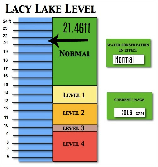 Lacy Lake Level December 14, 2017